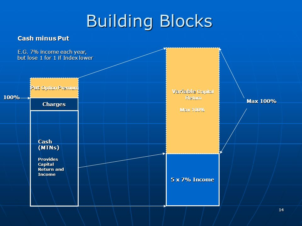 Building Blocks Cash minus Put E.G. 7% income each year,