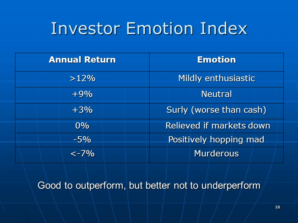 Investor Emotion Index