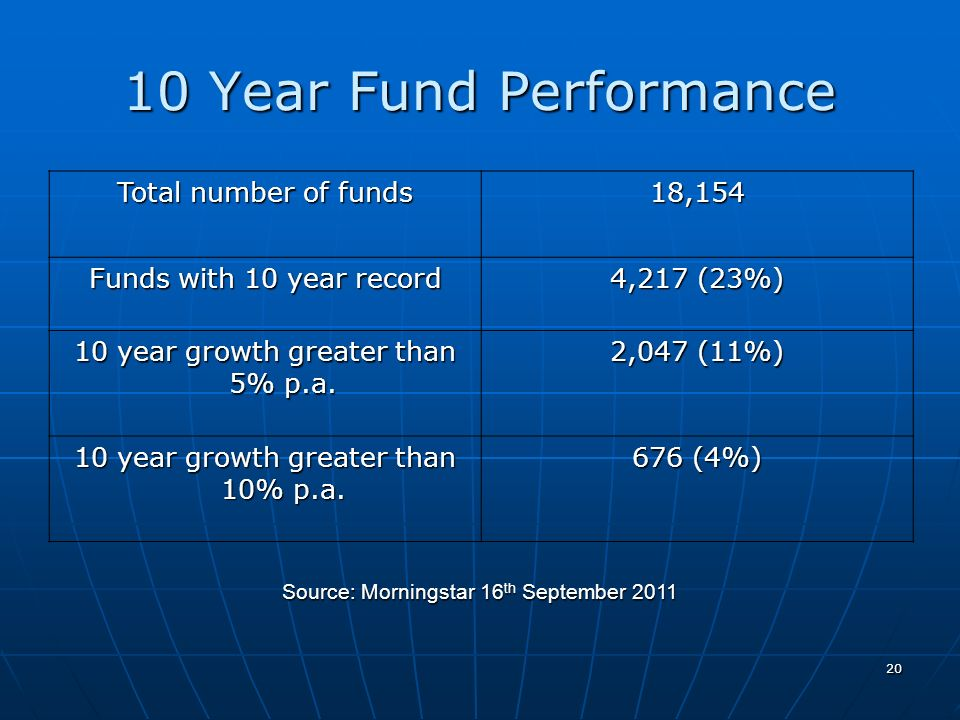 10 Year Fund Performance Total number of funds 18,154