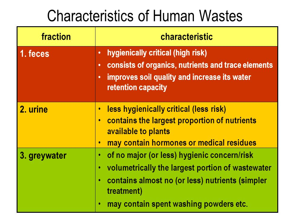 Excreta and Household Wastewaters - Introduction - ppt video