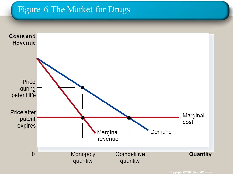 Figure 6 The Market for Drugs