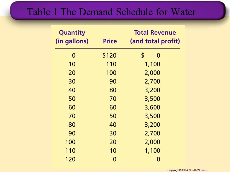 Table 1 The Demand Schedule for Water
