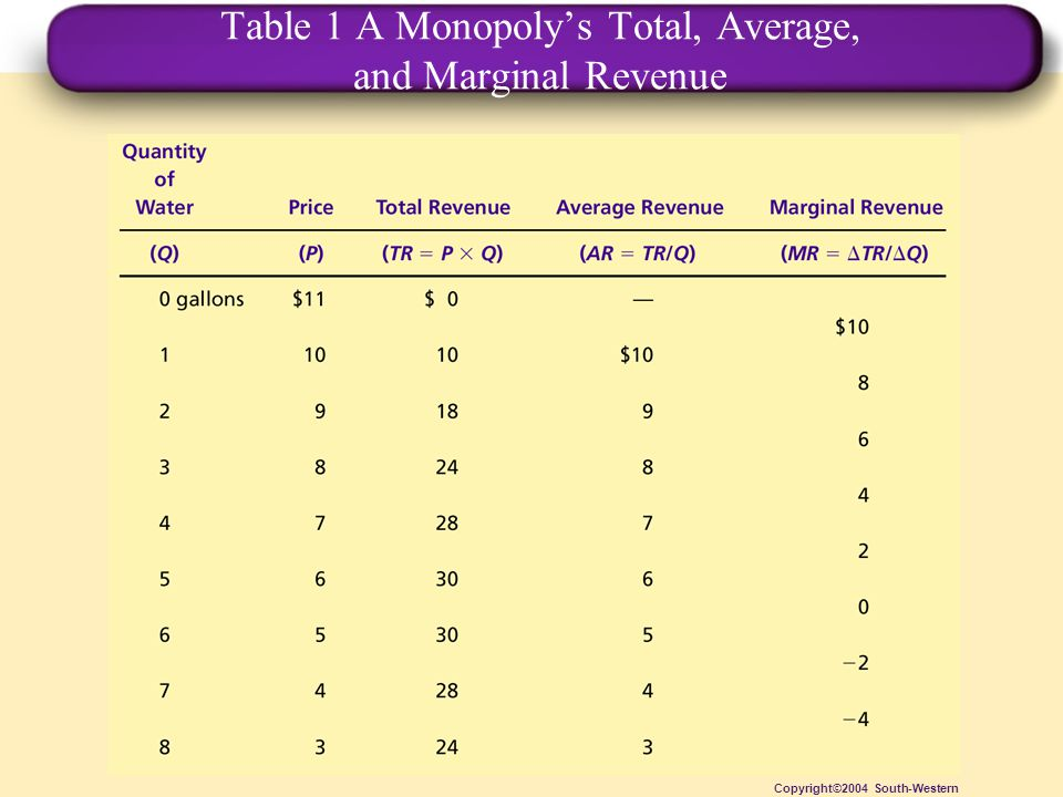 Table 1 A Monopoly's Total, Average, and Marginal Revenue