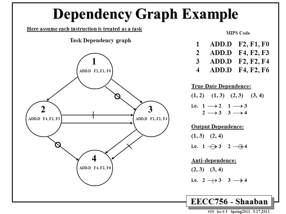 Dependency Graph Example