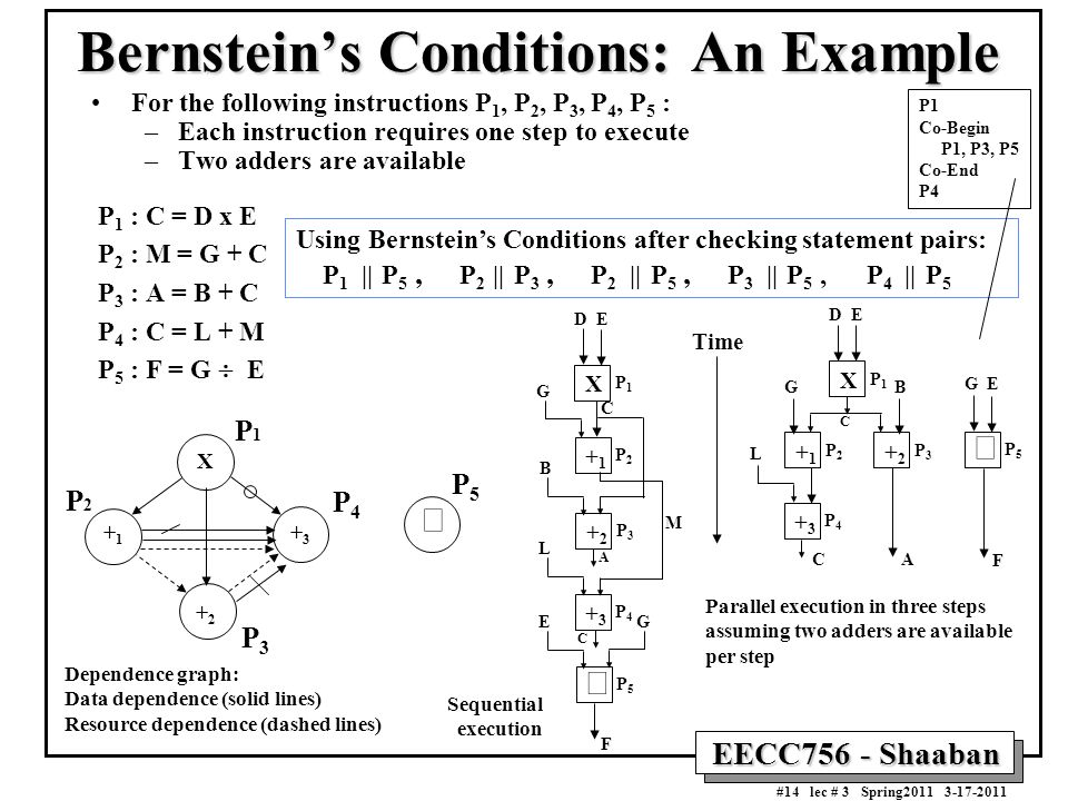 Bernstein's Conditions: An Example