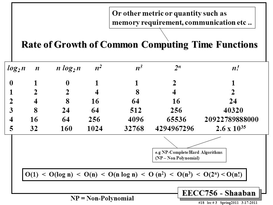 Rate of Growth of Common Computing Time Functions