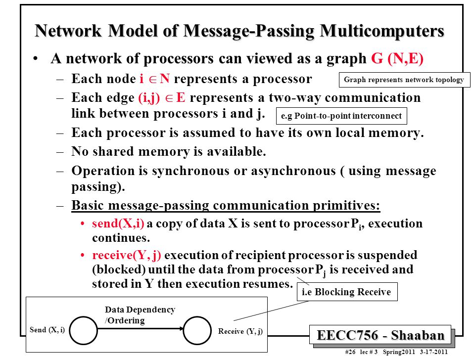 Network Model of Message-Passing Multicomputers