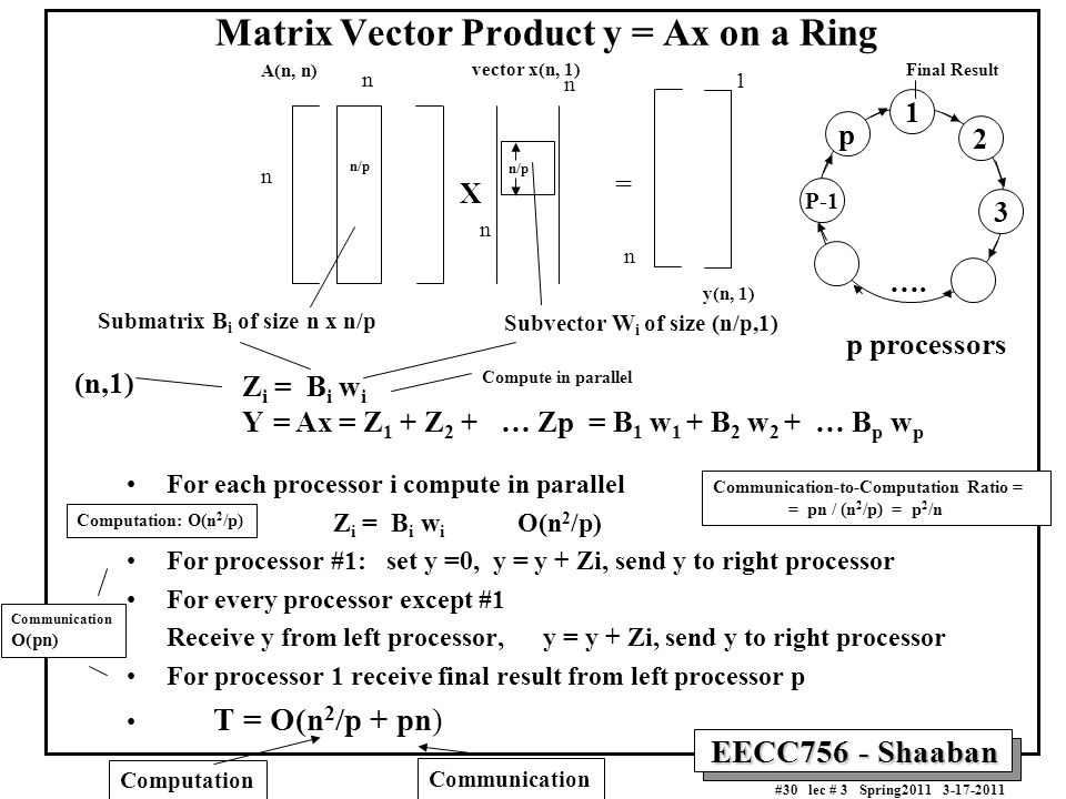 Matrix Vector Product y = Ax on a Ring