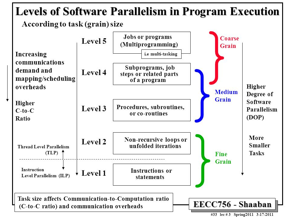 Levels of Software Parallelism in Program Execution