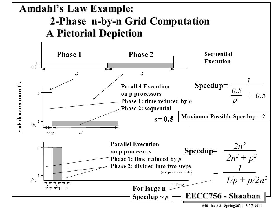 Amdahl's Law Example: 2-Phase n-by-n Grid Computation A Pictorial Depiction