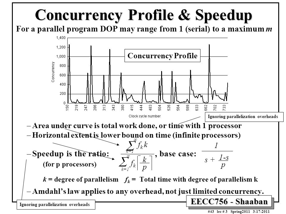 Concurrency Profile & Speedup
