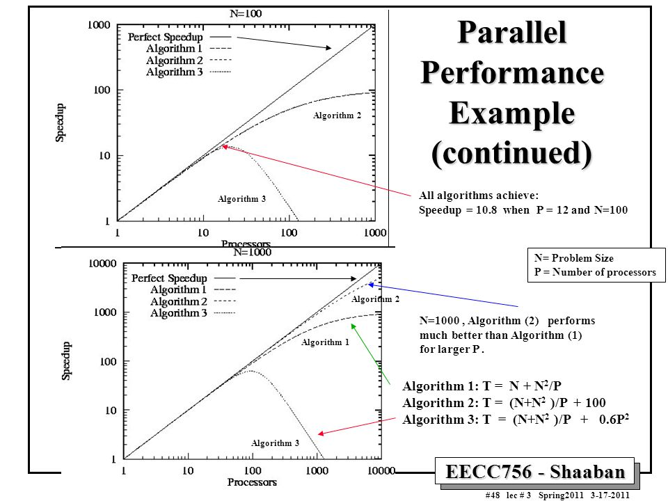 Parallel Performance Example (continued)