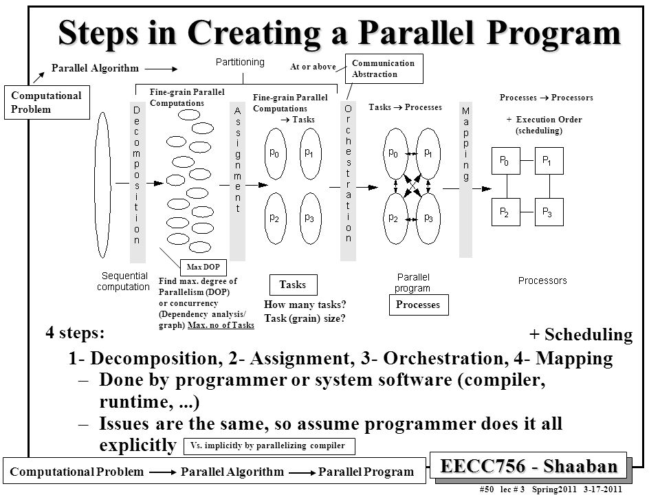 Steps in Creating a Parallel Program
