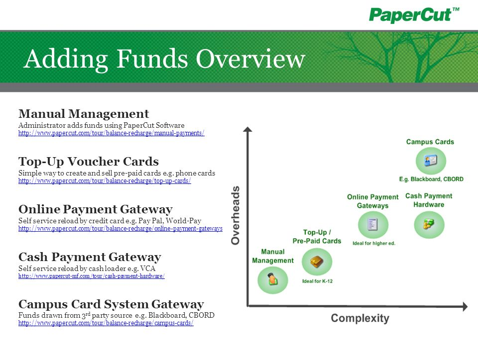 Adding Funds Overview Manual Management Top-Up Voucher Cards