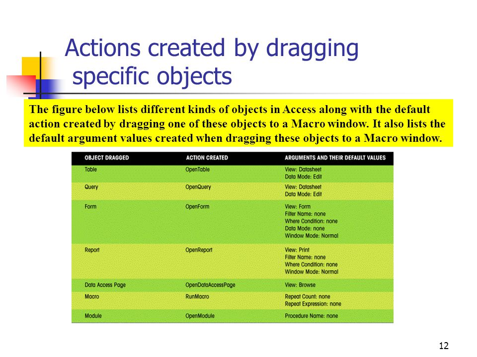 Actions created by dragging specific objects