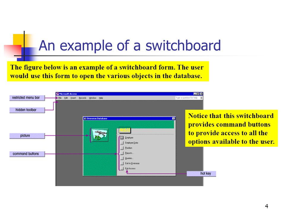 An example of a switchboard