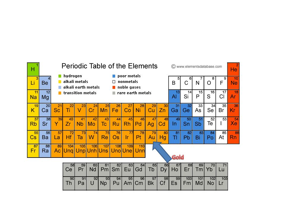 Au gold periodic table facts brokeasshome periodic table au gold facts of urtaz Gallery