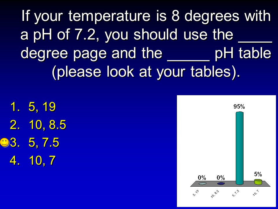 If your temperature is 8 degrees with a pH of 7