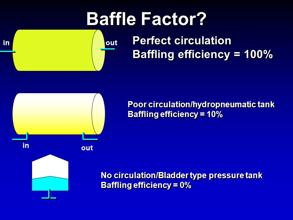 Baffle Factor Perfect circulation Baffling efficiency = 100%