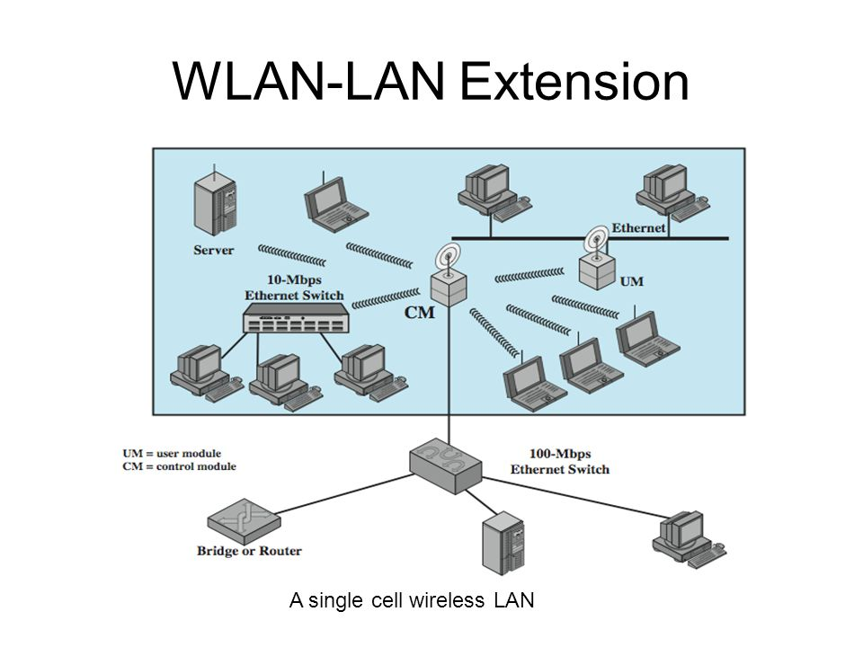 a description of wireless local area network wlan This lab addresses the mac (medium access control) sublayer of the ieee 80211 standard for wlan (wireless local area network) different options of this standard are studied in this lab the performance of these options is analyzed under different scenarios.