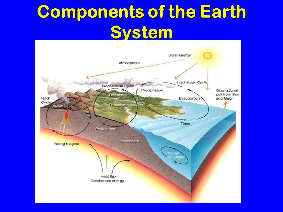 Components of the Earth System