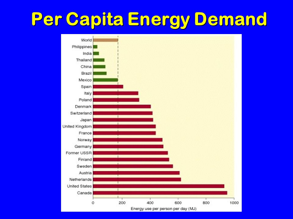 Per Capita Energy Demand