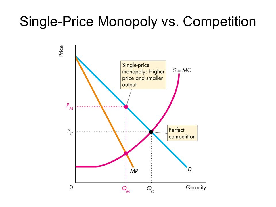Ch 12 Monopoly Causes Of Monopoly Ppt Video Online Download