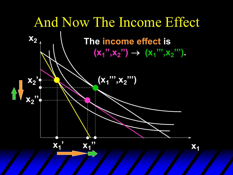 And Now The Income Effect