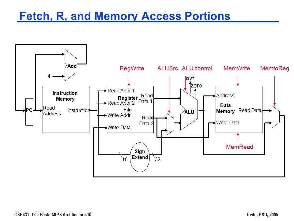 Fetch, R, and Memory Access Portions
