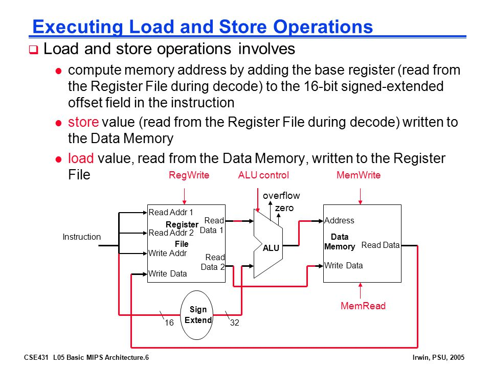 Executing Load and Store Operations