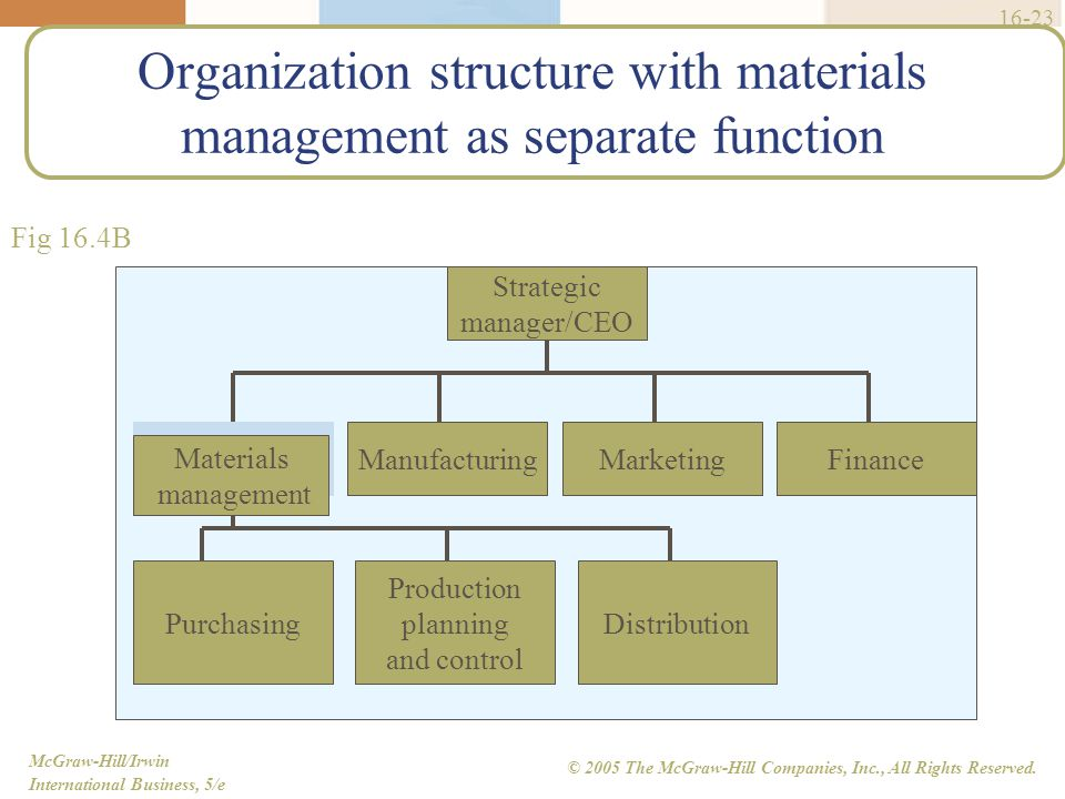 sprint organization structure strategy management The strategic management performance system certification is continuing professional education that delivers process driven understanding and practical tools to those who currently manage or lead strategic planning and implementation along with those desiring to develop skills to take on more responsibilities tied to strategy management.
