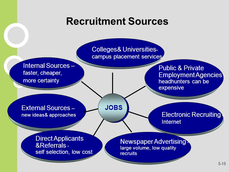 Recruitment Sources Colleges& Universities- Internal Sources –