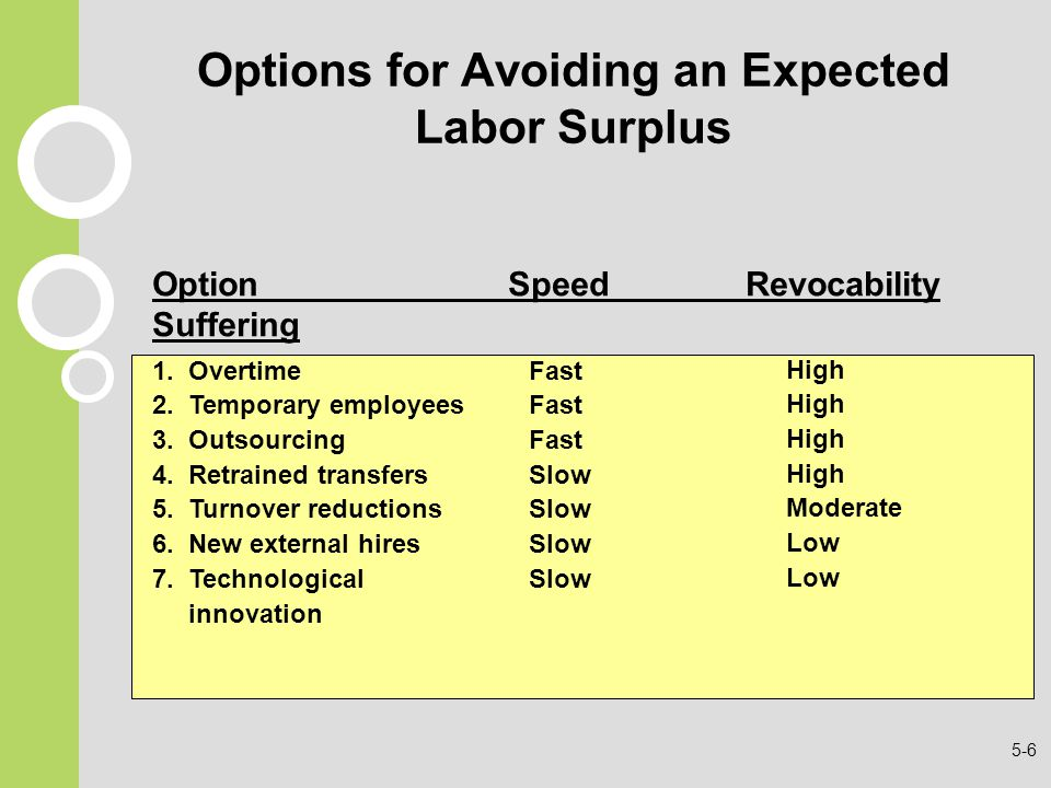 Options for Avoiding an Expected Labor Surplus