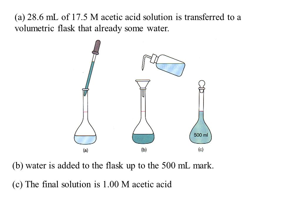 (a) 28.6 mL of 17.5 M acetic acid solution is transferred to a volumetric flask that already some water.