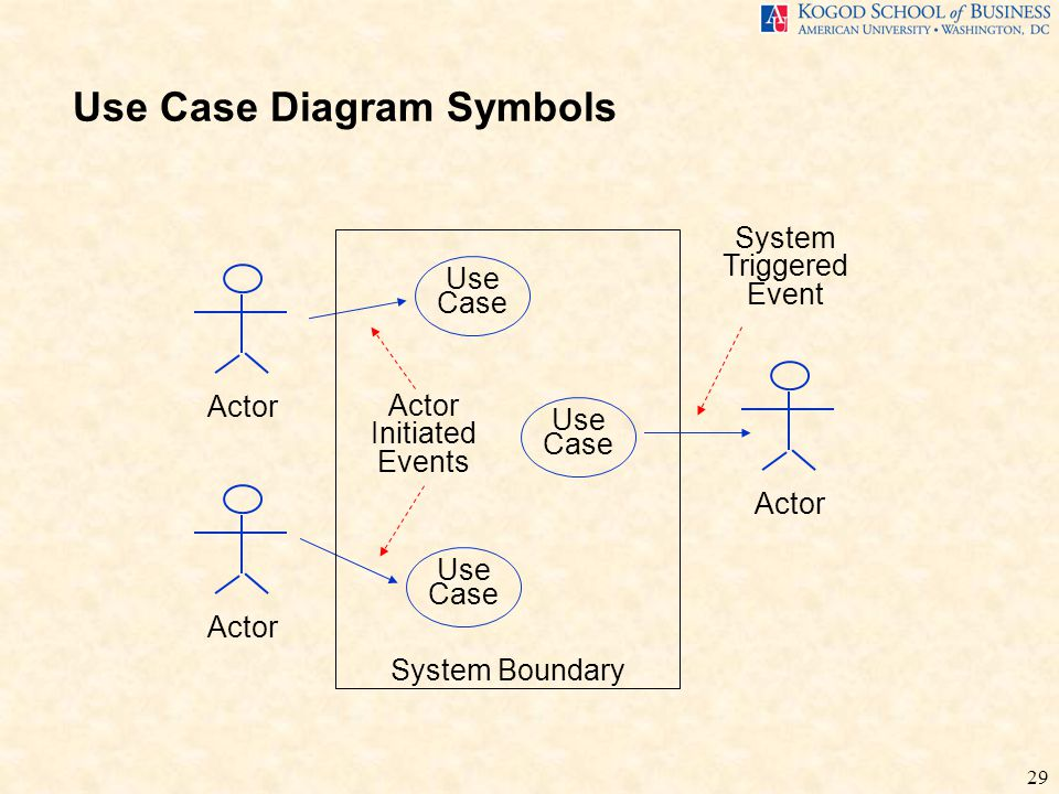 Business requirements analysis itec 630 fall ppt download use case diagram symbols ccuart Gallery
