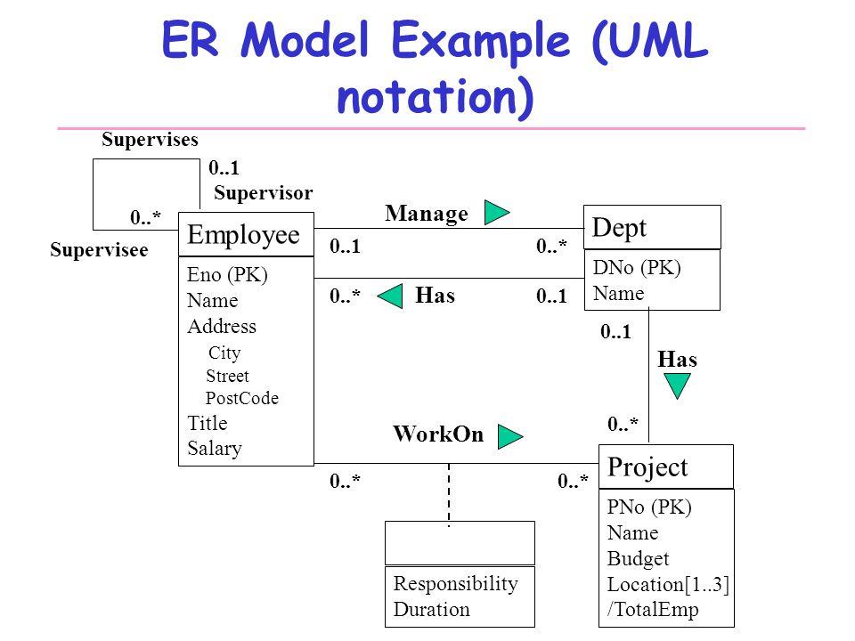 Database systems design part iii entity relationship modeling 10 er model example uml ccuart Choice Image