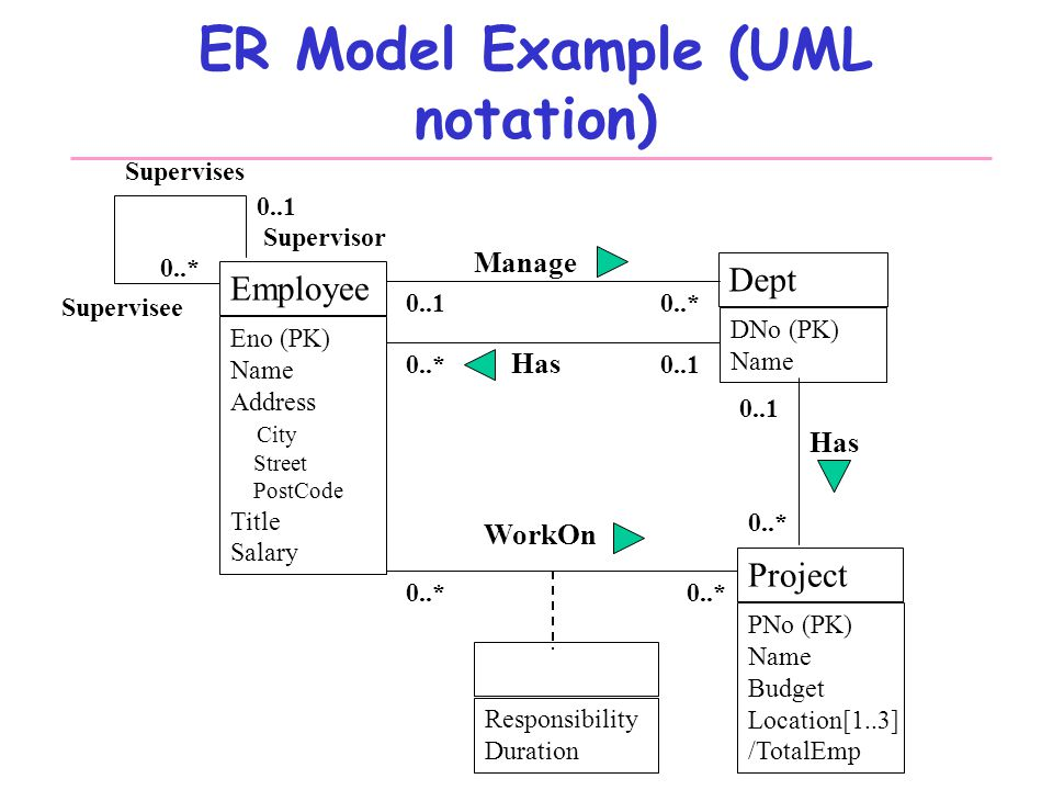 Database systems design part iii entity relationship modeling 10 er model example uml ccuart Image collections