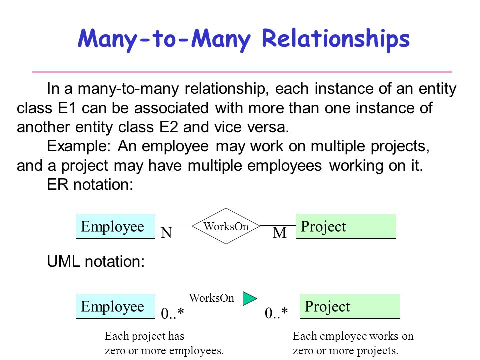 a description of relationships as complex Institutionalizing complex relationships on behalf of the firm behaviors or indicators that would demonstrate mastery of relationship management skills .