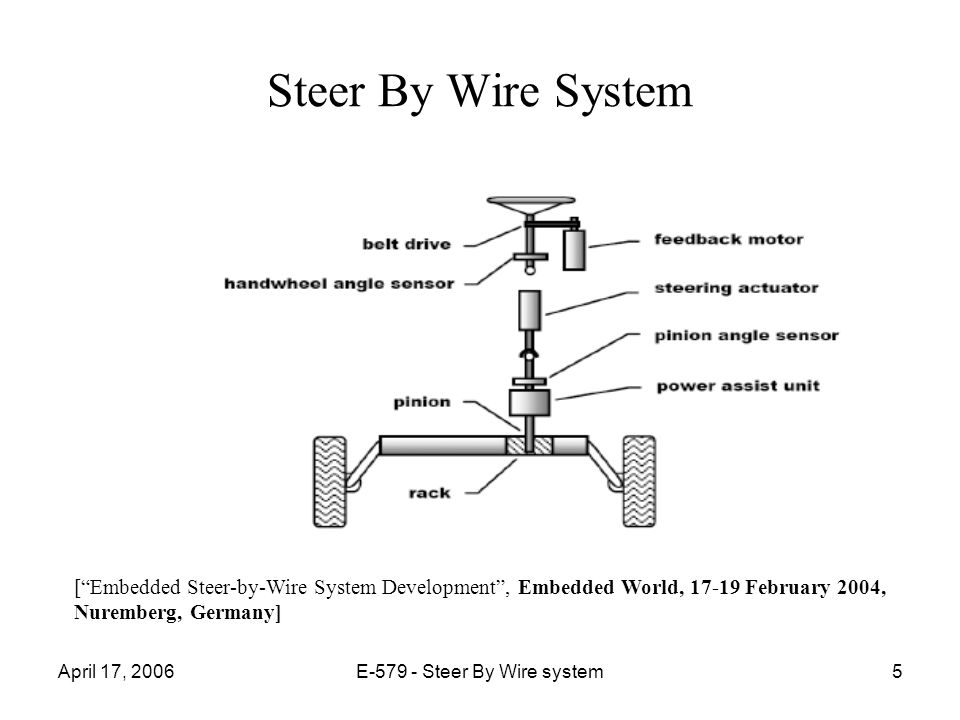 E Steer By Wire System