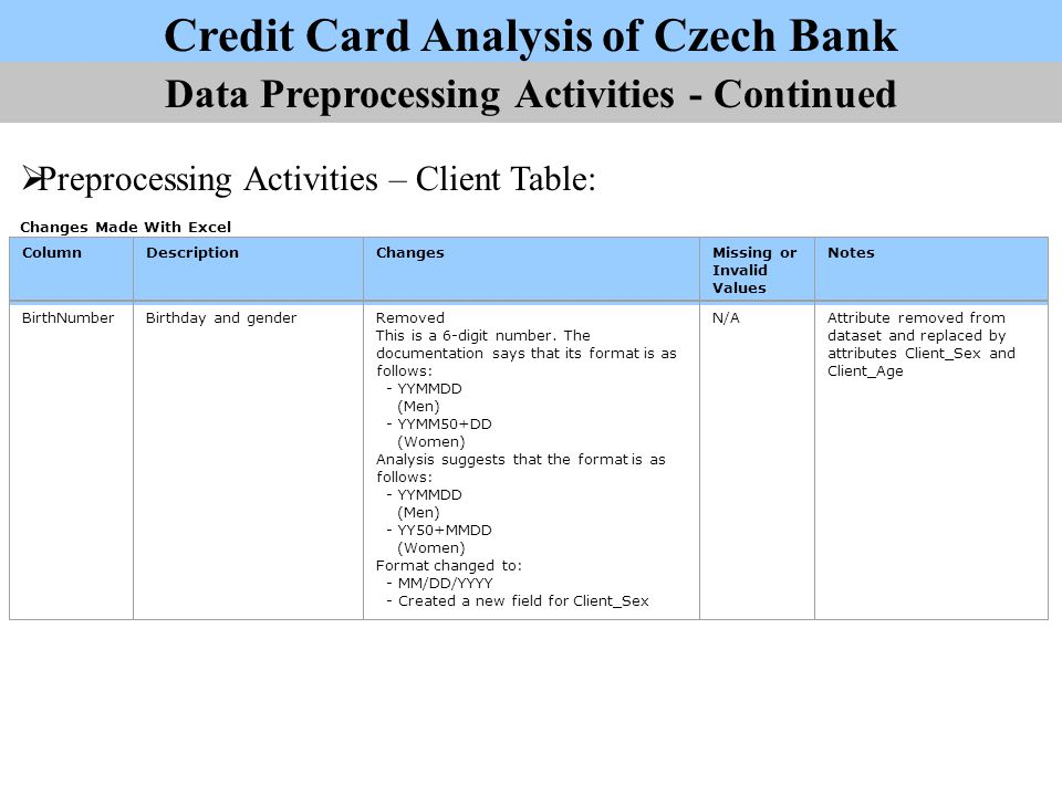 Credit Card Analysis of Czech Bank - ppt video online download