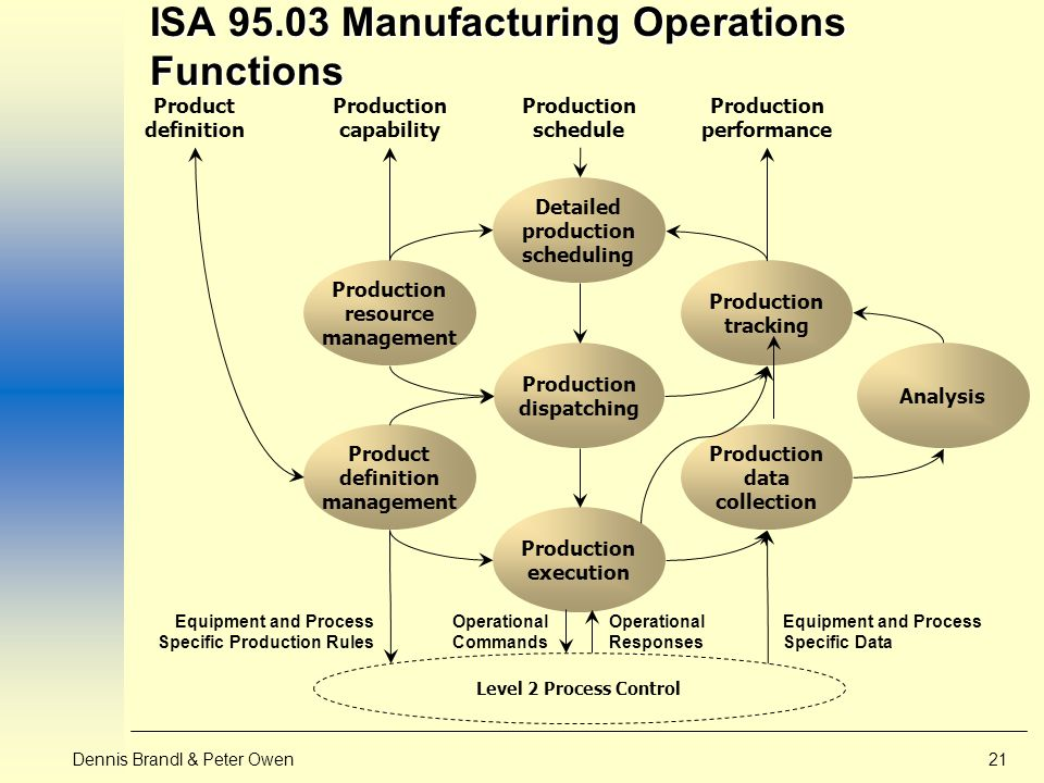 Manufacturing Operations Management Ppt Video Online