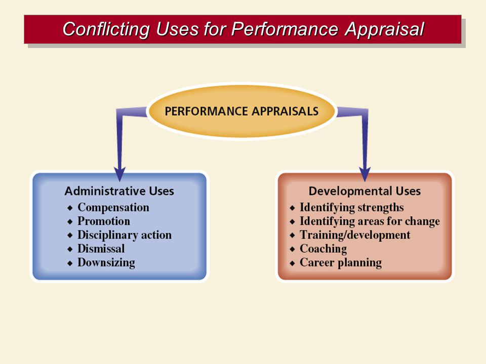 Conflicting Uses for Performance Appraisal