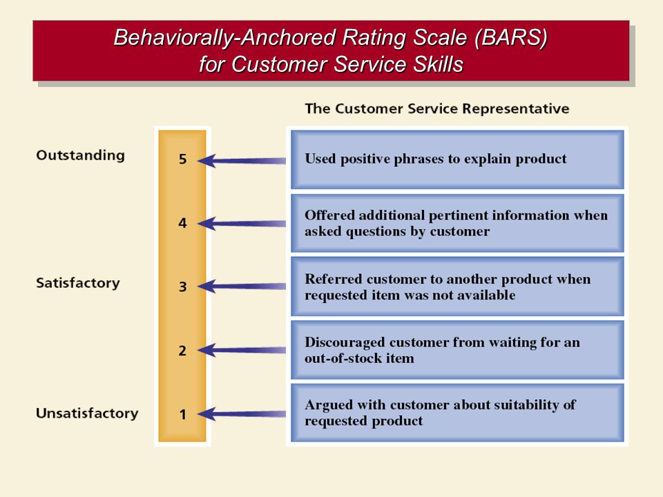 Sample of behaviorally anchored rating scales.