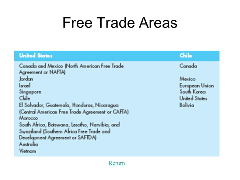 Chapter 3 The Global Trade Environment Regional Market