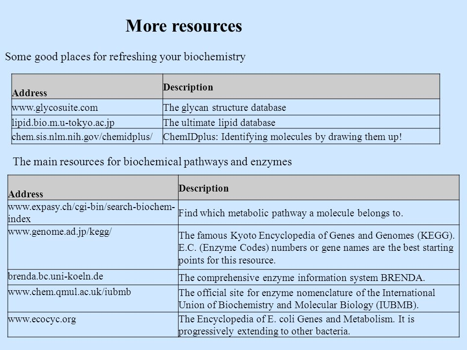 More resources Some good places for refreshing your biochemistry