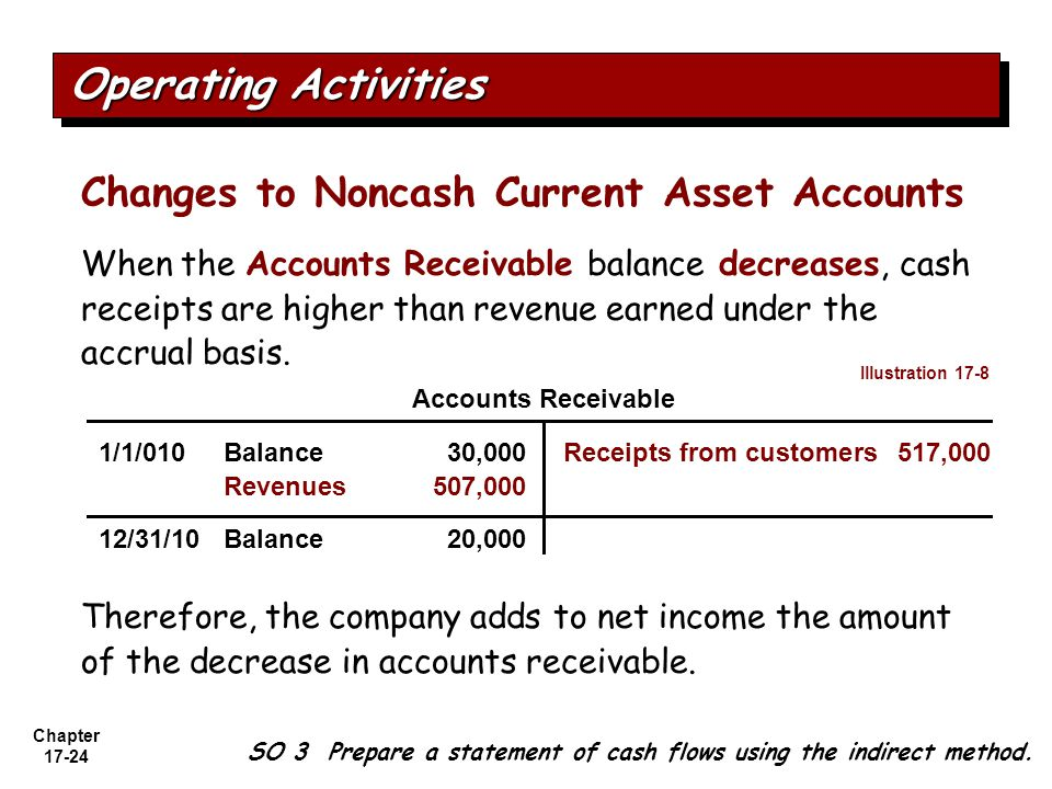 Operating Activities Changes to Noncash Current Asset Accounts