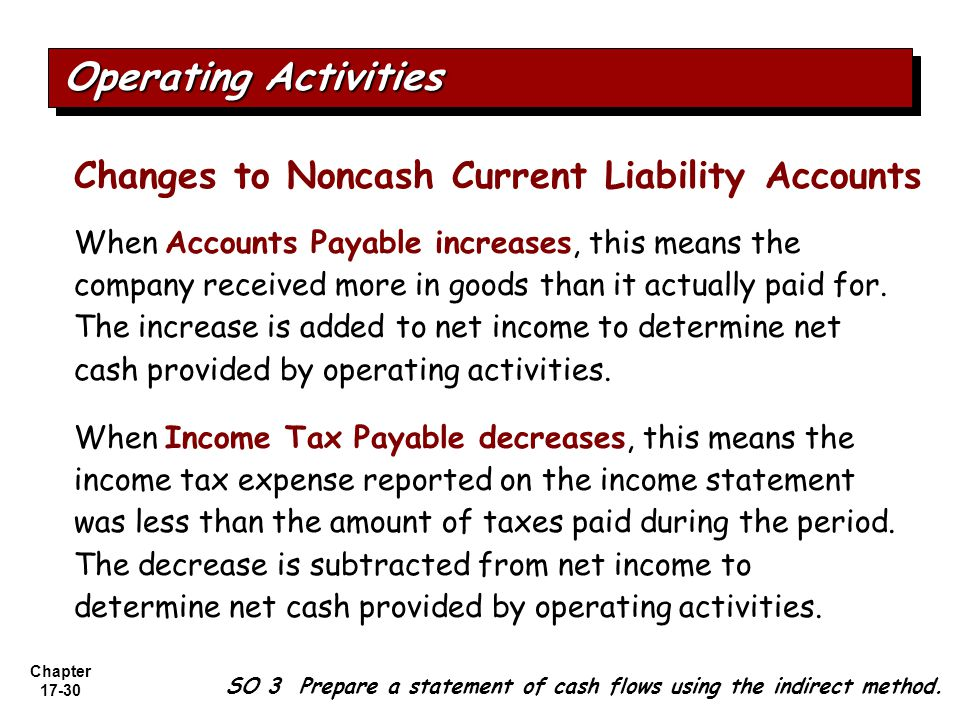 Operating Activities Changes to Noncash Current Liability Accounts