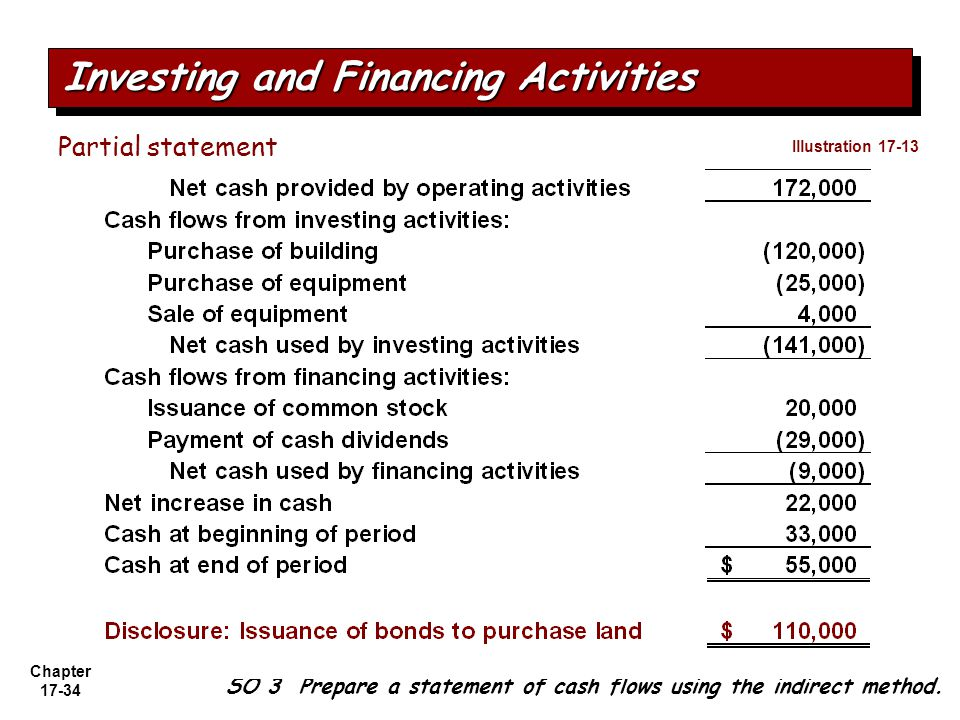 Investing and Financing Activities
