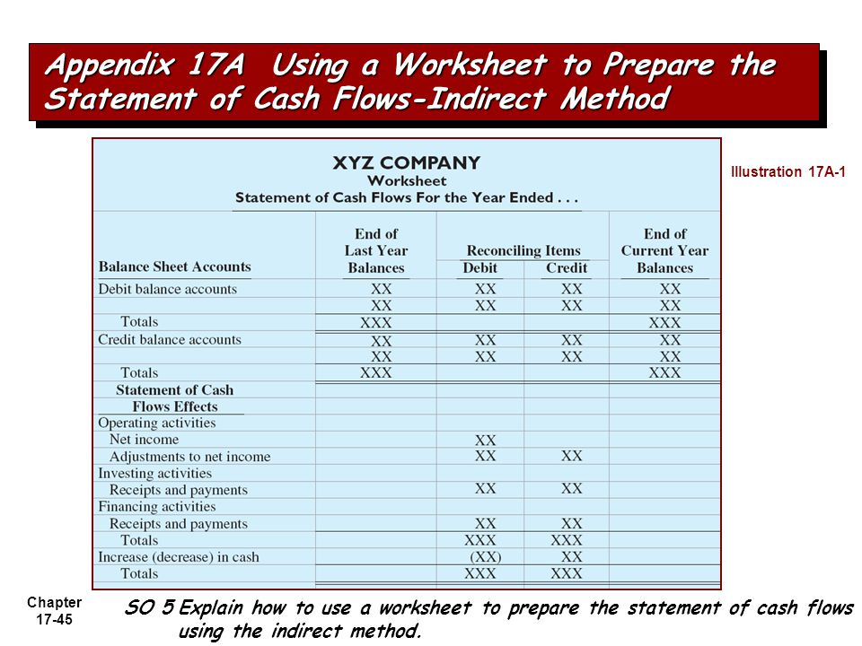 Appendix 17A Using a Worksheet to Prepare the Statement of Cash Flows-Indirect Method