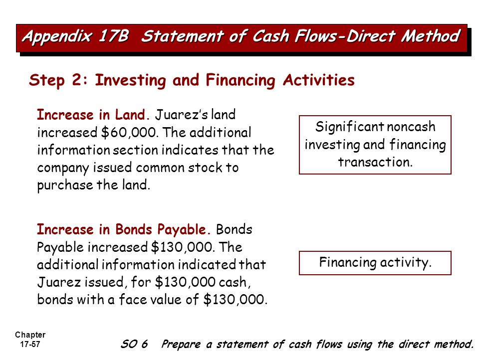 investing and financing transaction.